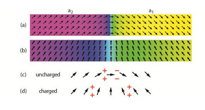 Hybrid multiferroics for improved data storage and new